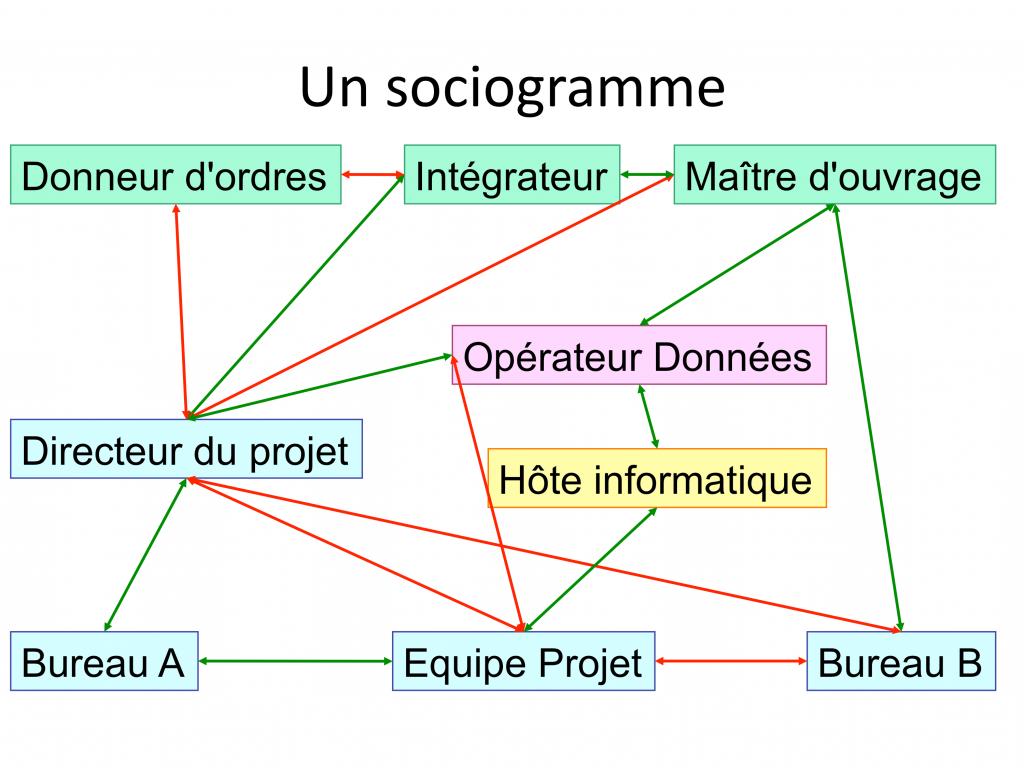 Le sociogramme représente les relations bonnes et mauvaises entre les parties prenantes et permet de discerner un système stable de relations, lorsqu'il existe.