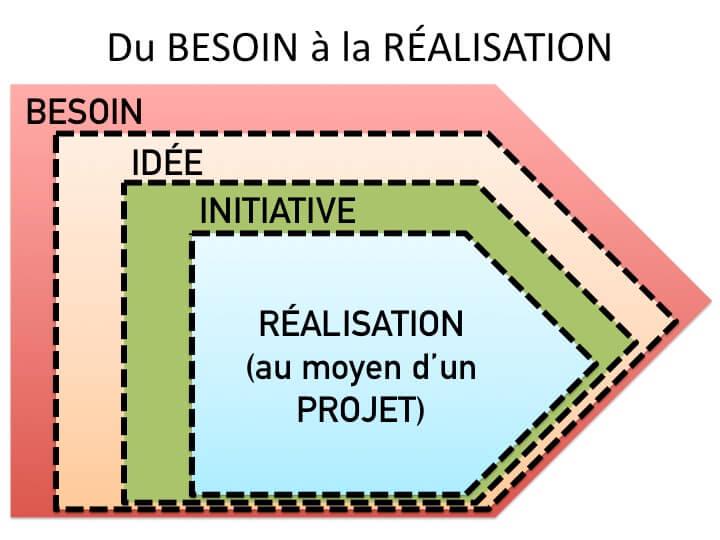 Un besoin donne une idée qui engendre une initiative qui génère un projet qui livre un produit ou un service, c'est à dire une réalisation concrète.