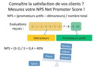 Le Net Promoter Score est un moyen efficace de calculer un indice de satisfaction client qu'on peut mesurer dans la durée et voir progresser si nous devenons meilleurs fournisseurs.