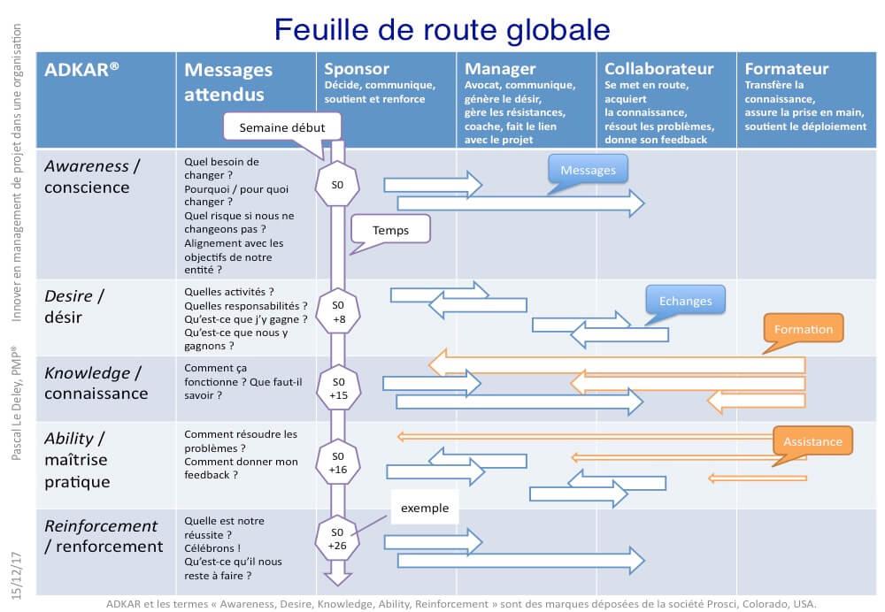 Exemple de feuille de route ADKAR pour les sponsors, les manageurs ou superviseurs, les collaborateurs et les formateurs