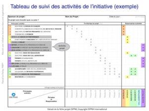 Tableau de suivi des activités de l'initiative comprenant des activités typiquement projet (exemple)