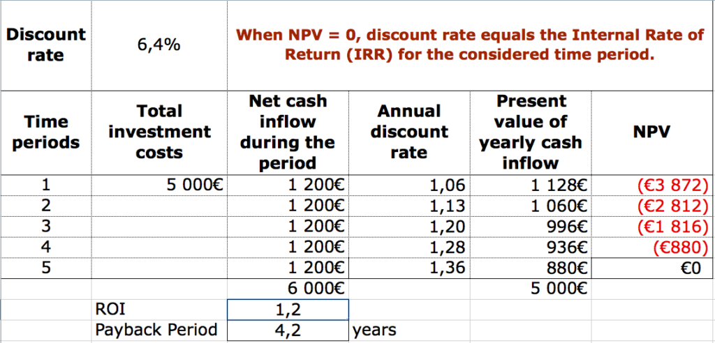 PMP NPV IRR calculation
