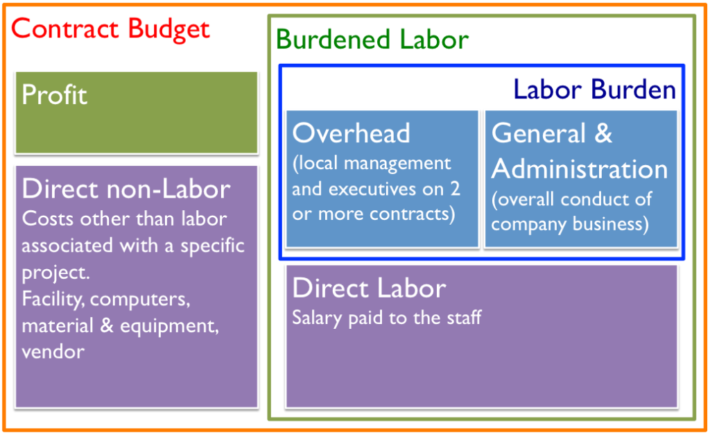 Contract costs according to PMBOK