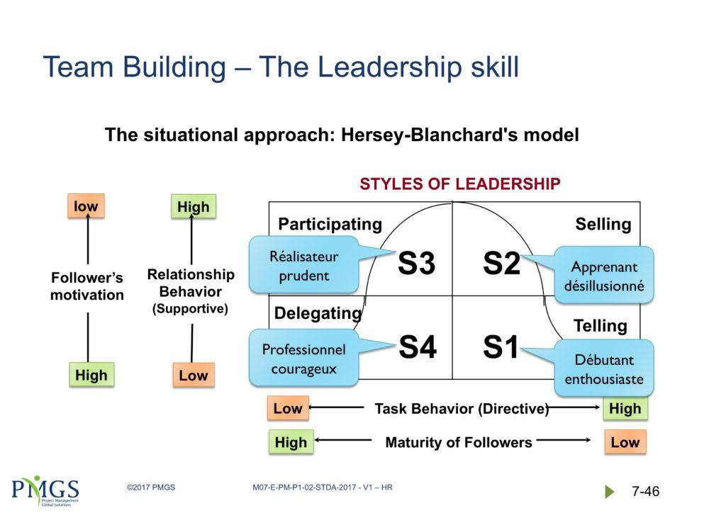 4 styles de leadership