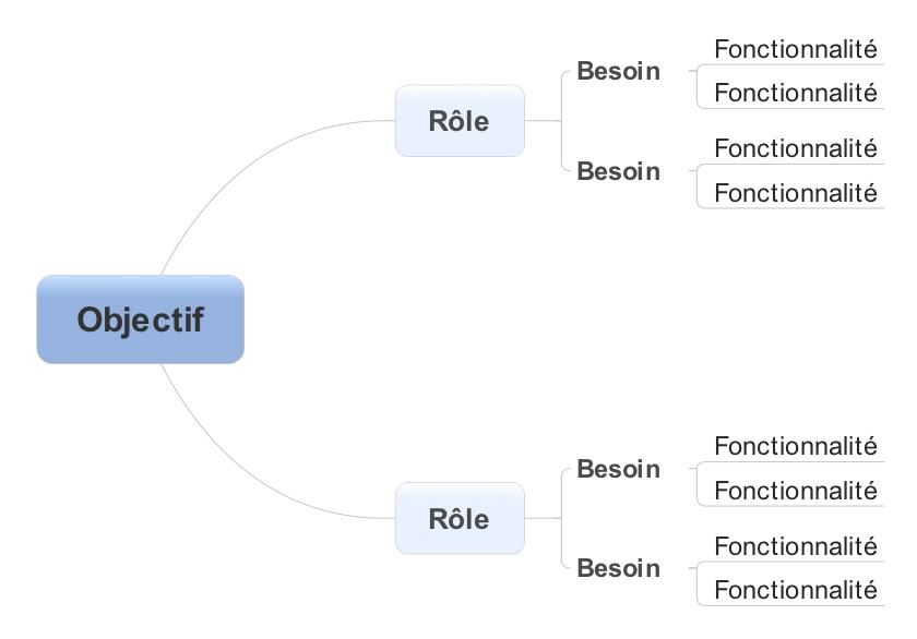 Structure d'un Goal-to-Feature Graph